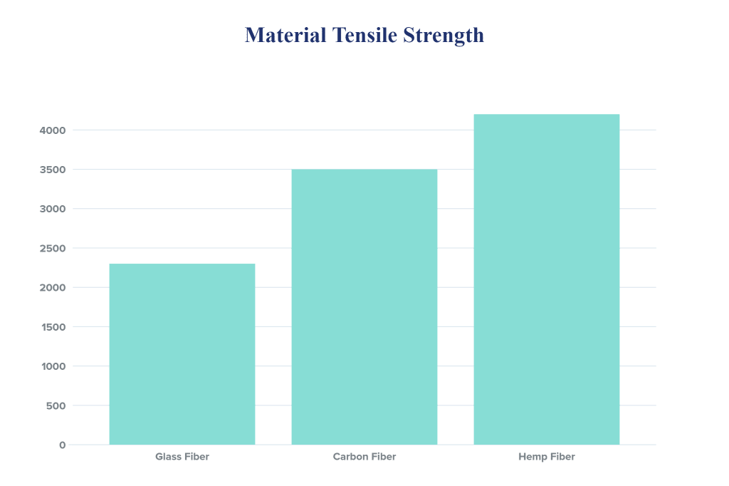 hemp tensile strength data
