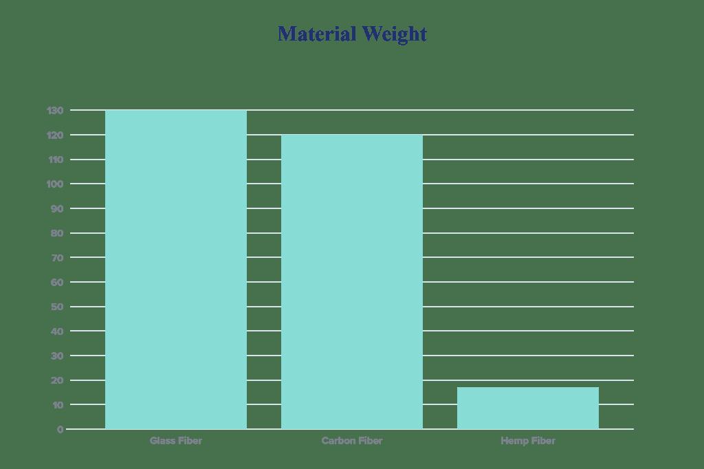 hemp material weight data