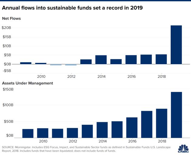 ESG Funds Sustainability
